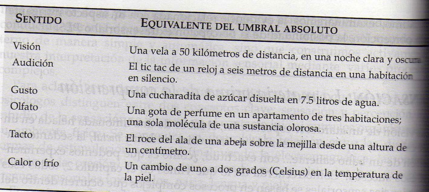 umbral absoluto: